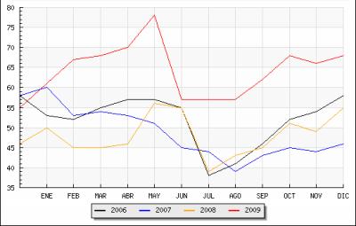 Datos del paro en Candelario
