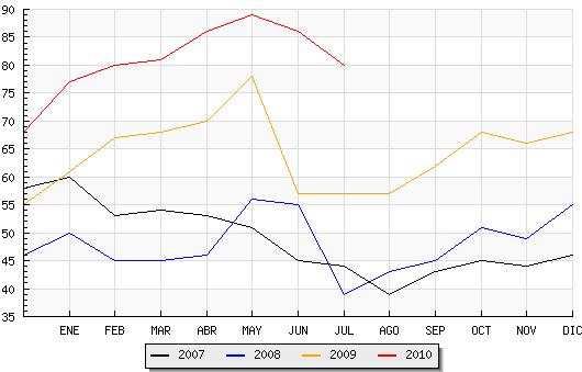 El paro baja un 6.98 % durante julio en Candelario