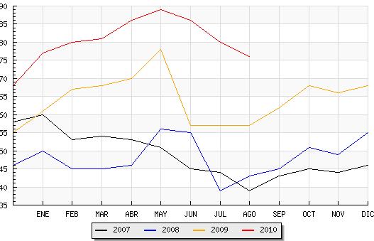 El paro baja un 5.00 % durante agosto en Candelario