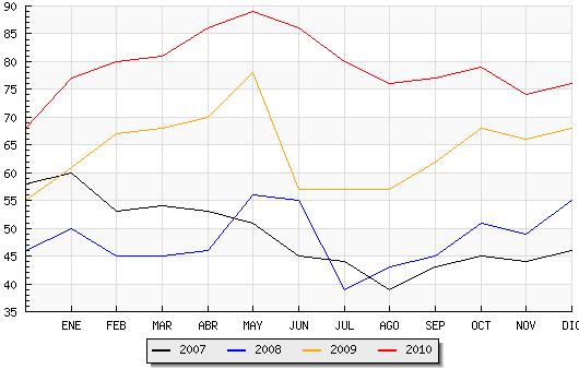 Candelario finalizó el 2010 con 76 desempleados, 8 más que hace un año