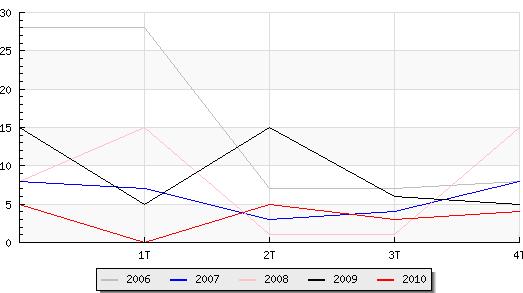 Candelario realizó 12 transacciones inmobiliarias en el año 2010