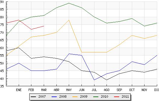 El paro sube un 2.78 % durante marzo en Candelario